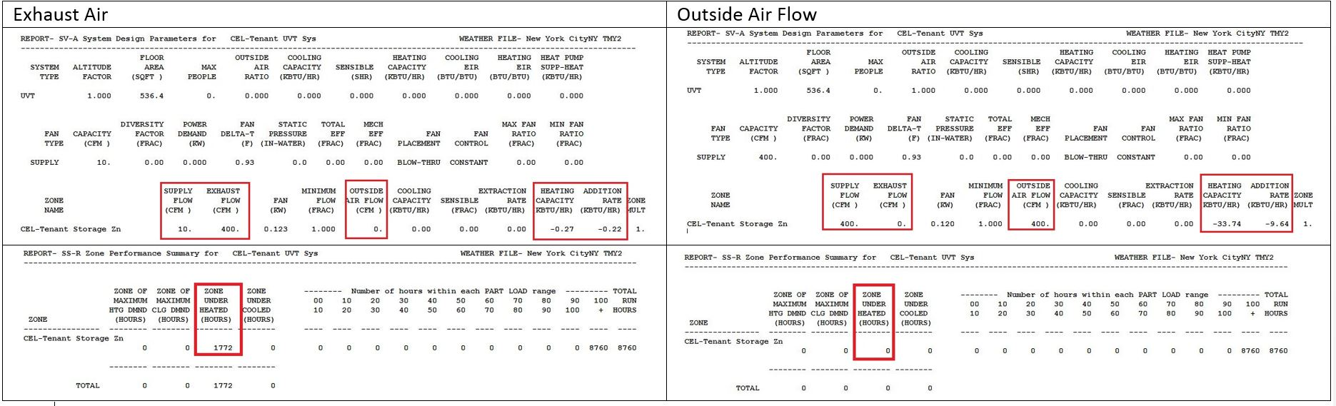 Comparison between exhaust air and outside air flow