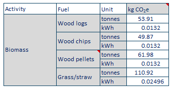 scope 1 emissions from biomass