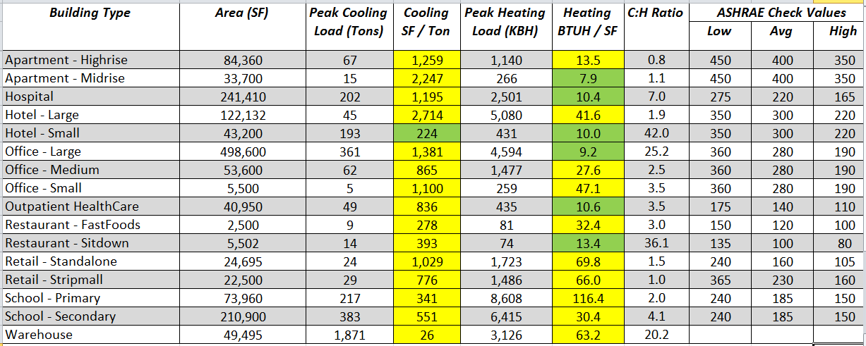 Ashrae 90 1 2007 Peak Cooling Load