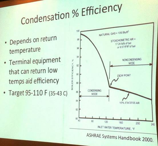 Why is the boilers.idf condensing boiler curve so linear? - Unmet Hours